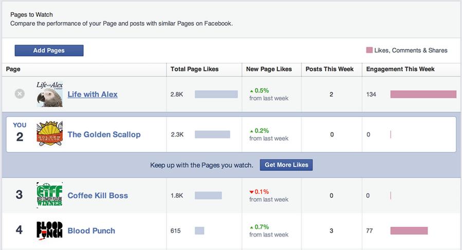 עמודי פייסבוק למעקב